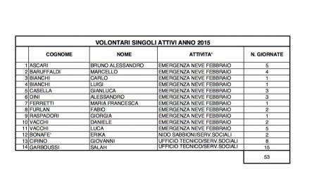 Approvato l'elenco dei Volontari Comunali 2015